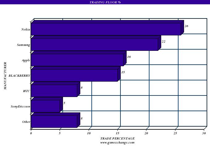 Trading floor stats